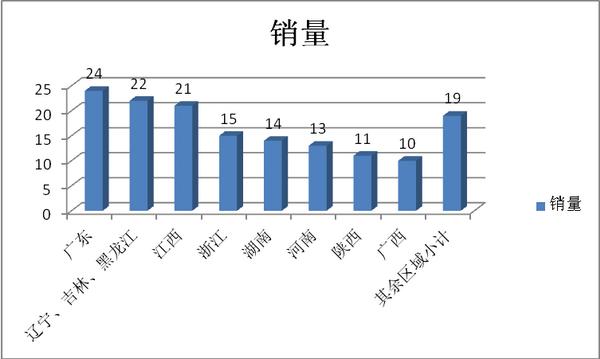2018年8月考斯特客车市场特点简析