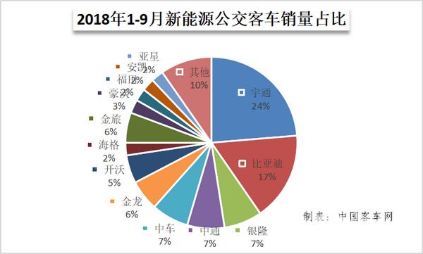 2018年前三季度新能源客车市场看点,谁是最大潜力股
