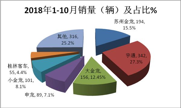 2018年前10月海南旅游客车市场七大特点研析