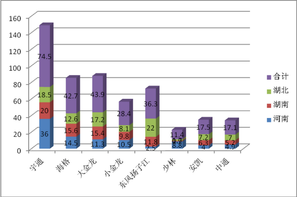 2018年前10月华中地区9-10米公交市场特点解析