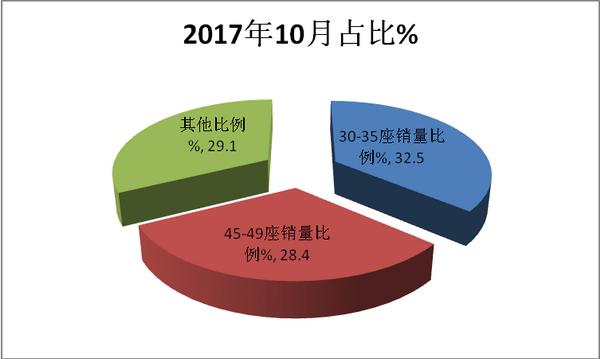 2018年10月旅游客车市场五特点剖析