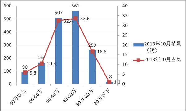 2018年10月团体客车市场六特点解析
