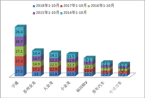 2018年前10月华北区域10-11米公路客车市场特点解析