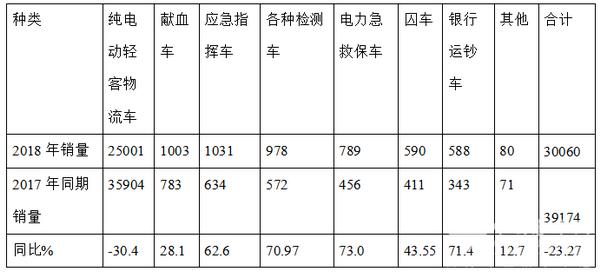 2018年客车专用车市场特点评析