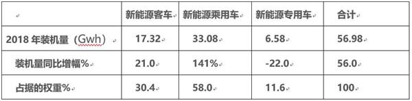 2018年新能源客车电池装机量特点小结