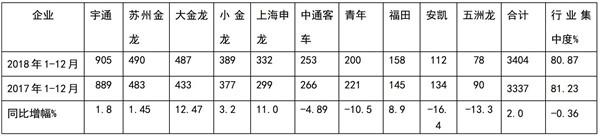 2018年广东区域公路客车市场特点及应对策略浅析