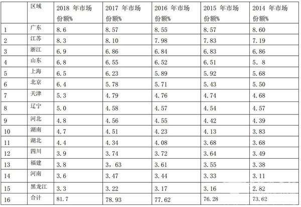 2018团体客车市场特征及2019年变化趋势简析