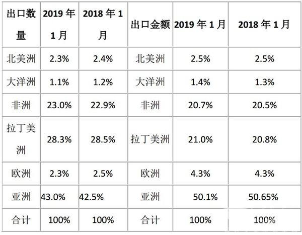 2019年1月客车出口市场及全年形势简析