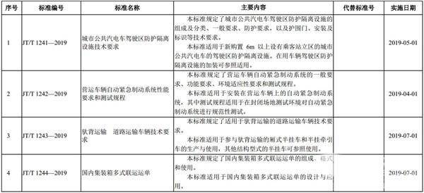 交通运输部:发布35项交通运输行业标准的公告