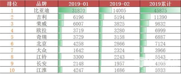 比亚迪财报出炉:一季度净利预增5-7倍 2019年汽车销量目标65万辆