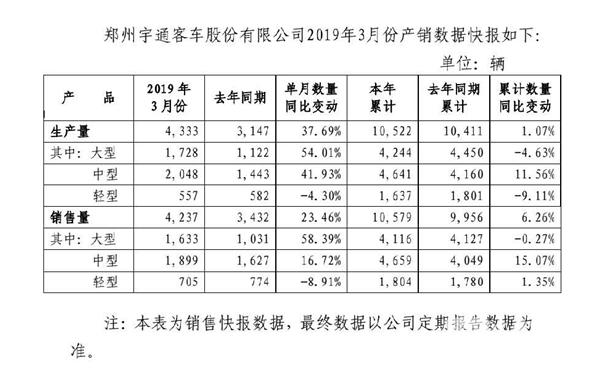 大客销量增幅近六成 3月份宇通客车产销迎利好!