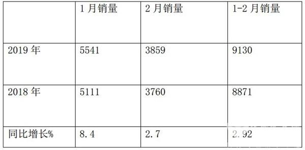 2019年前2月客车出口市场特点简析