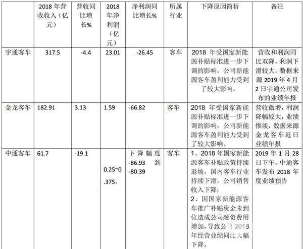 从上市公司业绩下滑评析客车出口战略