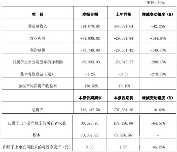营收31.47亿元 安凯客车发布2018年度业绩快报