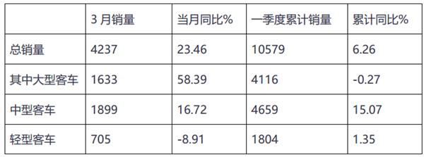 2019年3月及一季度主流客车上市公司销量评析