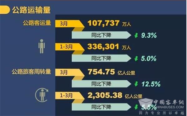 统计:2019年3月交通运输行业主要统计指标