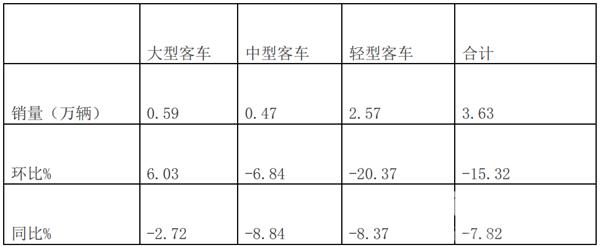 2019年4月大中轻客销量五特点简析