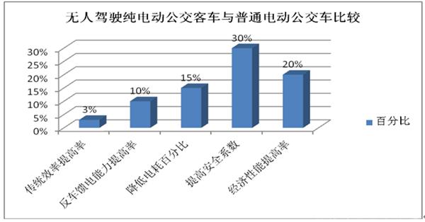 从北京道展看新能源客车发展趋势(下)
