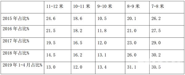 从新7系发布评宇通精准定位中型公路客车市场