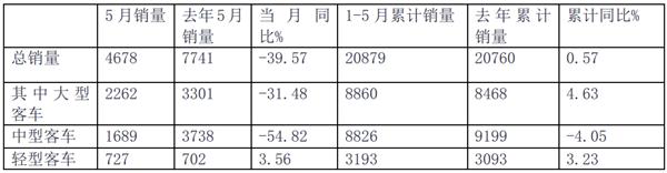 """2019年5月及前五个月""""三龙二通""""客车销量评析"""