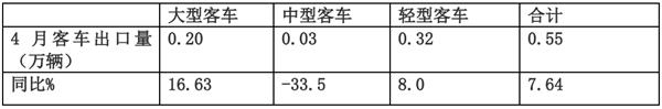 2019年4月客车出口市场特点解读