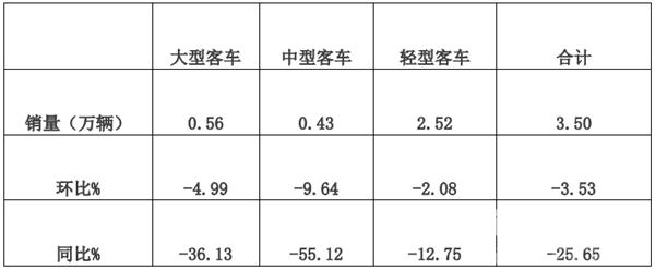 2019年5月大中轻客车销量特点评析