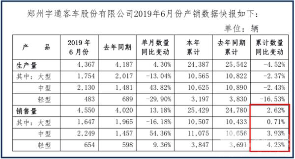 宇通产销半年报 1-6月累计售车超2.5万台稳健领跑行业
