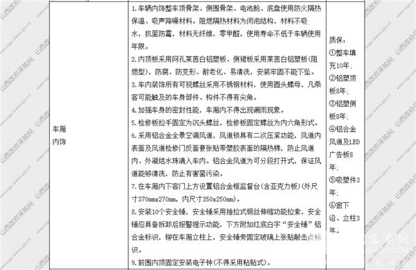 山西省太原市政府采购中心纯电动公交车公开招标采购公告(图8)