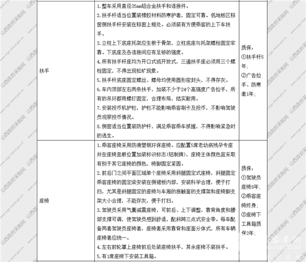 山西省太原市政府采购中心纯电动公交车公开招标采购公告(图10)