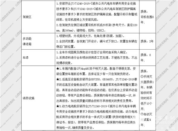 山西省太原市政府采购中心纯电动公交车公开招标采购公告(图11)