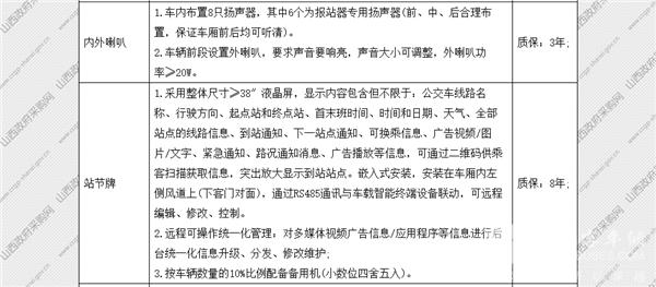 山西省太原市政府采购中心纯电动公交车公开招标采购公告(图16)