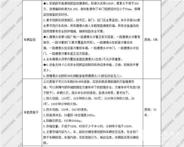 山西省太原市政府采购中心纯电动公交车公开招标采购公告(图24)