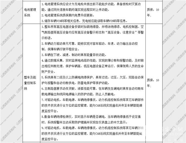 山西省太原市政府采购中心纯电动公交车公开招标采购公告(图31)
