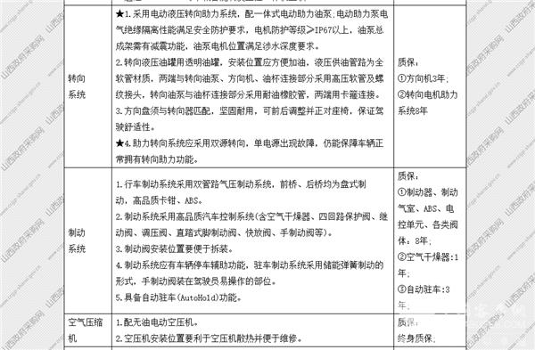 山西省太原市政府采购中心纯电动公交车公开招标采购公告(图37)