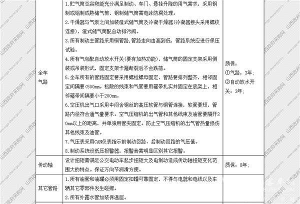 山西省太原市政府采购中心纯电动公交车公开招标采购公告(图38)