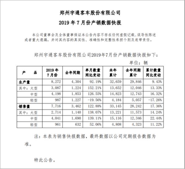 销量同比增幅122.88% 2019年7月宇通产销迎多项利好