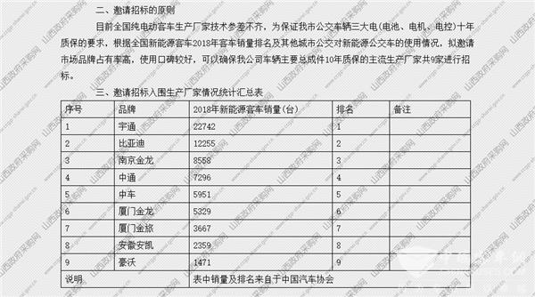 山西省太原市公交集团816台纯电动公交车采购中