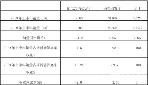 2019年上半年插电式混合动力客车市场特点