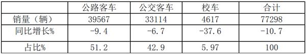 2019年上半年客车行业盘点与评析