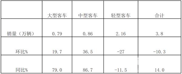 2019年7月大中轻客车销量特点评析