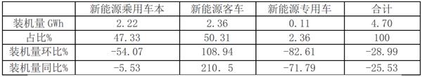 2019年7月新能源客车电池装机量特点评析