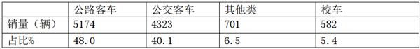 江苏区域客车市场特点、定制客运模式及车企应对策略