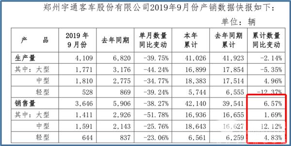 宇通客车前9月累计销量42140辆 同比增长6.57%