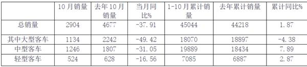 2019年10月及前10月客车上市公司销量评析