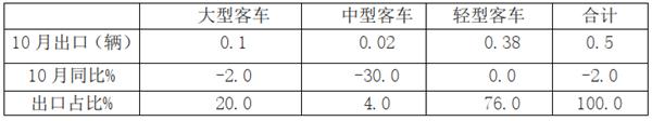 2019年10月客车出口市场特点及下降原因简析