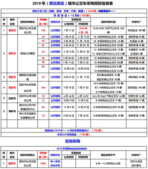 2019年(西北地区)城市公交车采购招标信息表