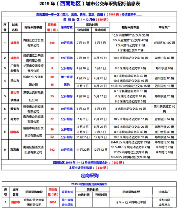 2019年(西南地区)城市公交车采购招标信息表