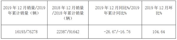 2018年12月及全年新能源客车市场盘点