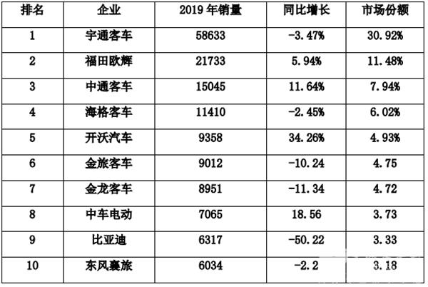2019年主流客车企业销售业绩评析