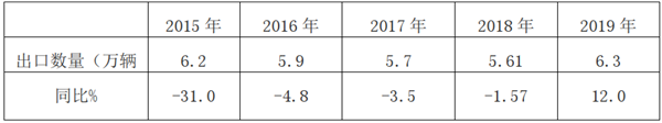 2019年客车出口市场特点总结及2020年展望